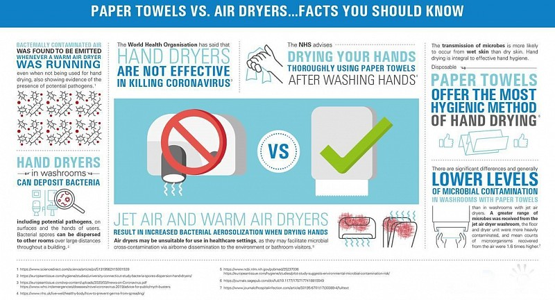 Disposable hand towels : air dryers?