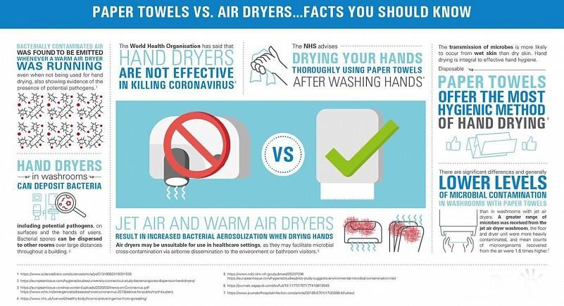 Papirnate brisače : sušilniki rok